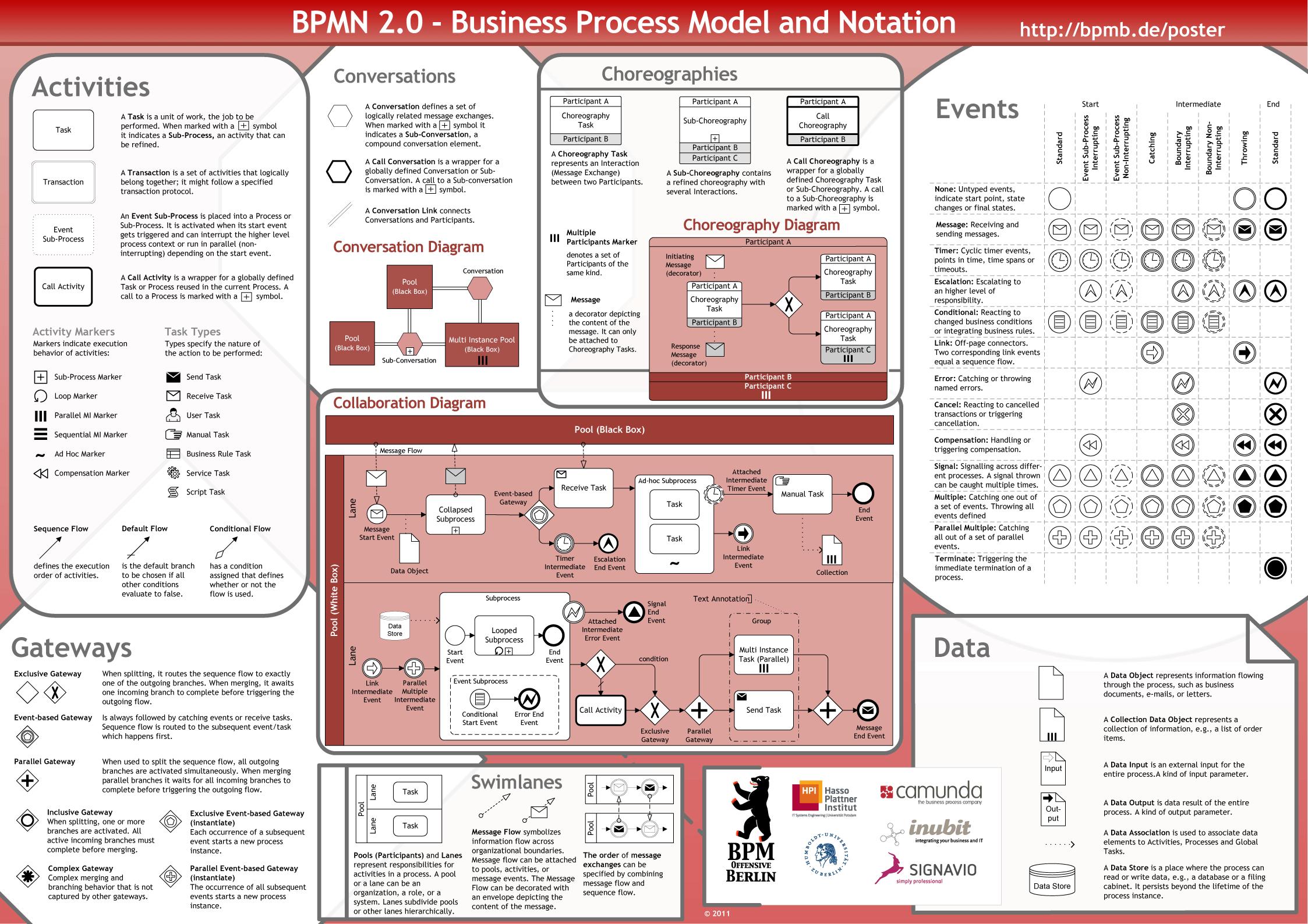 BPMN 2.0 Poster EN Preview Image