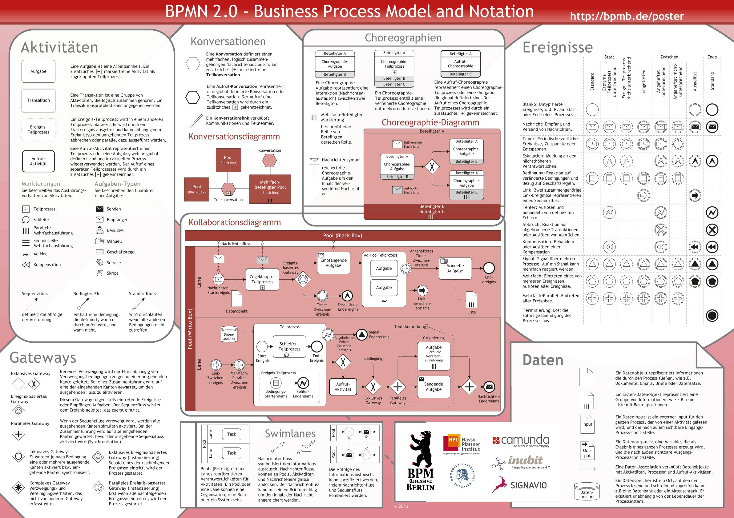 BPMN 2.0 Poster - Vorschaubild