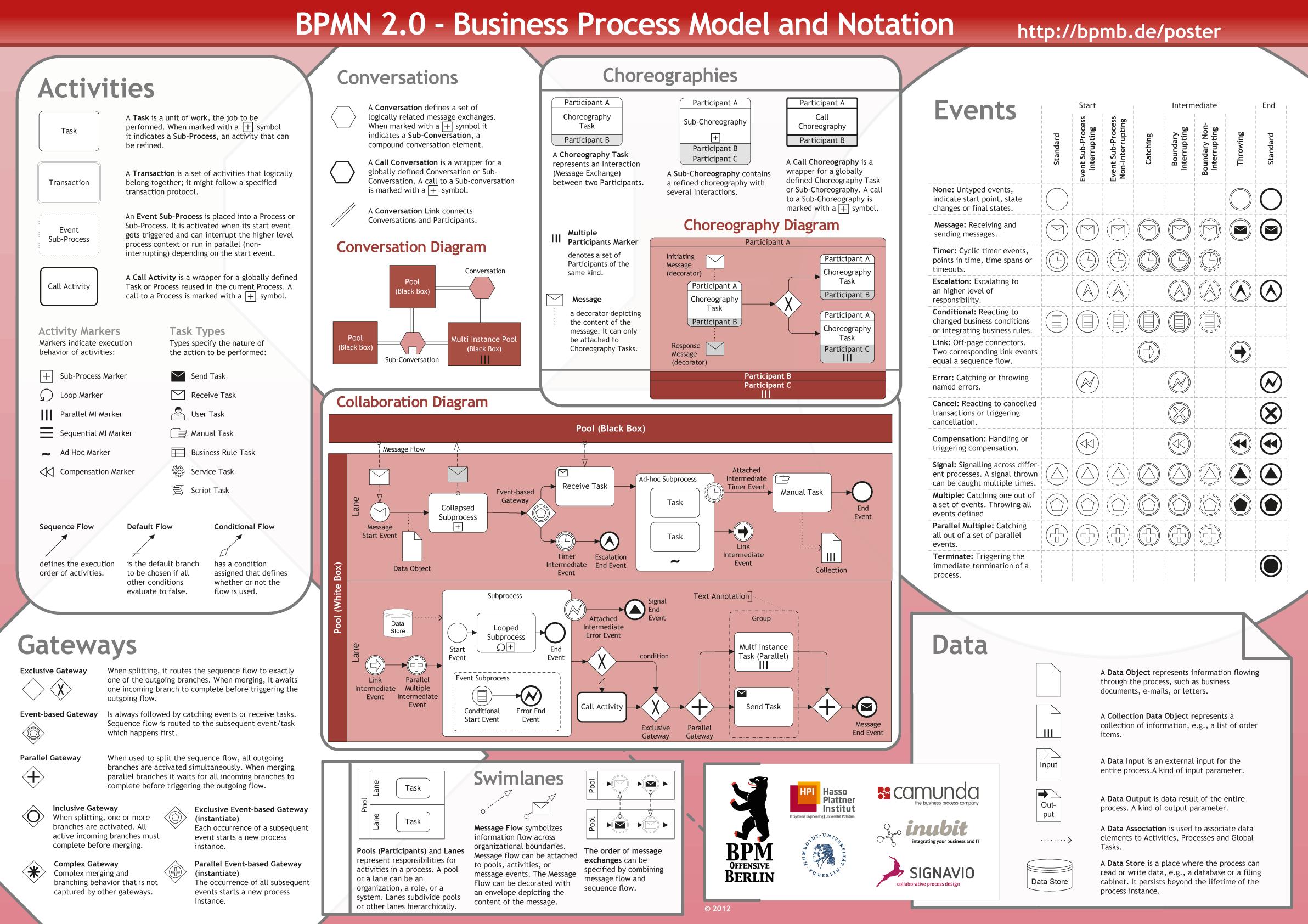 BPMN 2.0 Poster - Preview