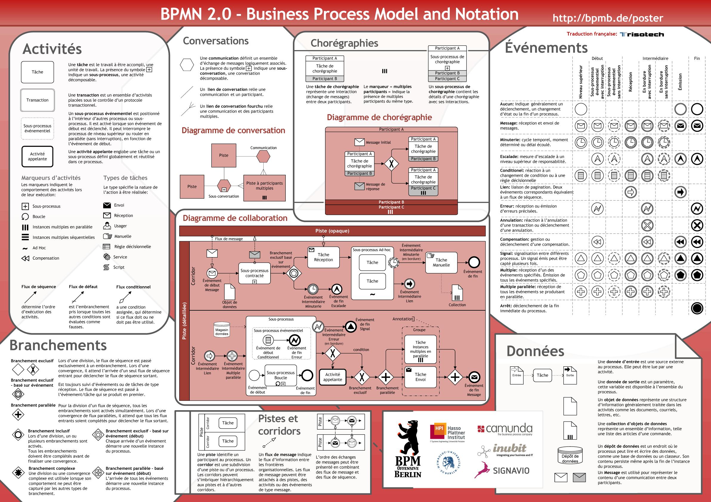 poster de BPMN 2.0 - Prévisualisation