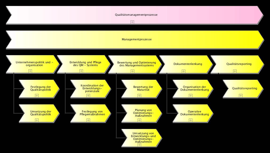 Verzeichnis der ISO 9000 Management-Prozesse