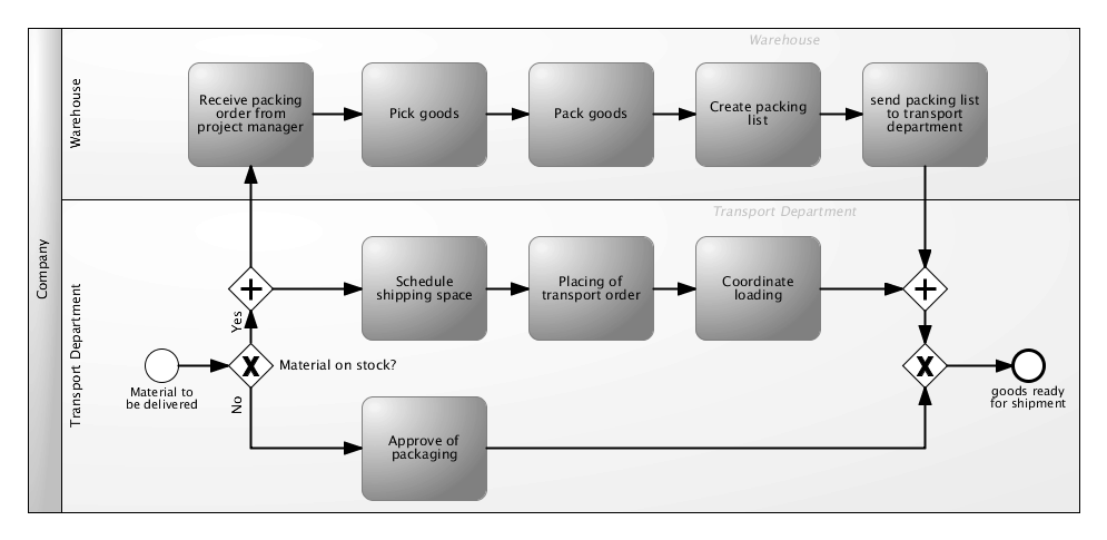 Darstellung Prozessmodell Kommissionierung und Verpacken