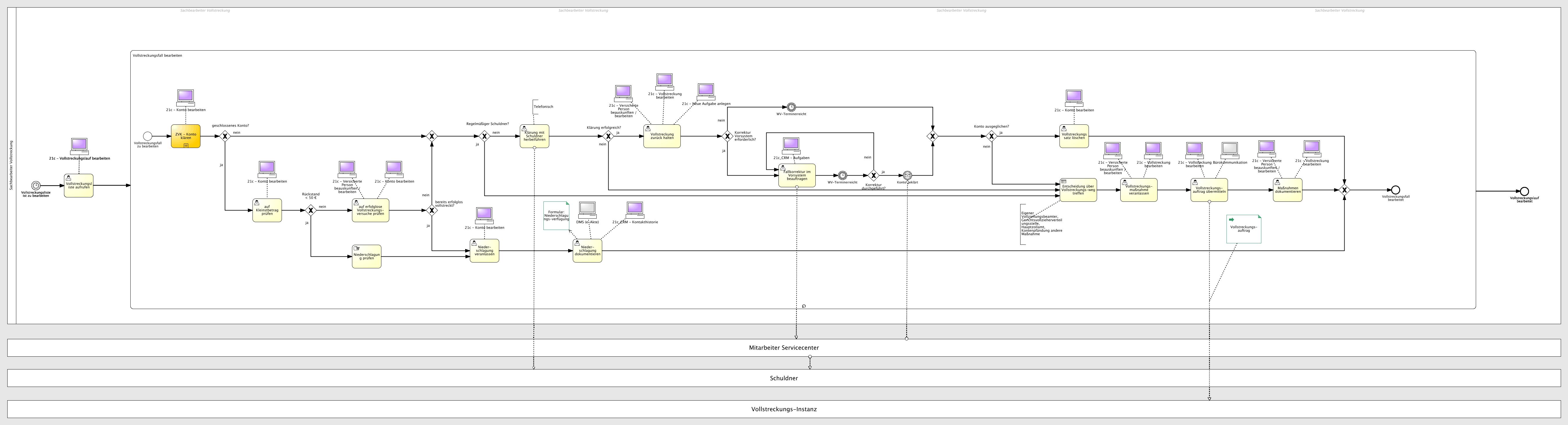 BPM Prozessmodell Vollstreckungsverlauf bearbeiten