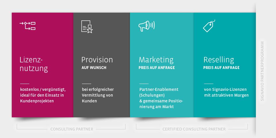 Signavio Partnerprogramm - Partner werden