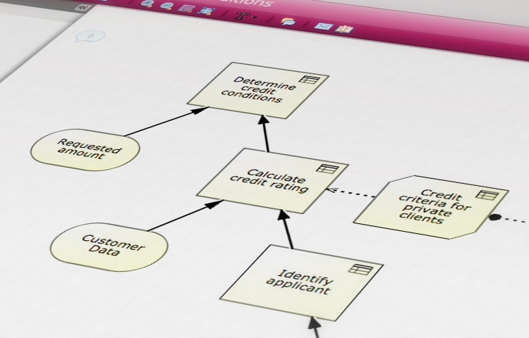 Decision Modeling Notation within the Signavio Process Editor