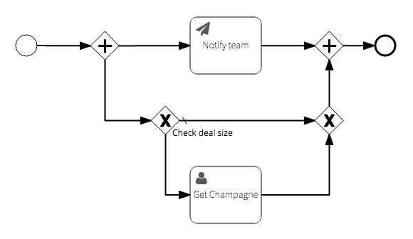 The process diagram