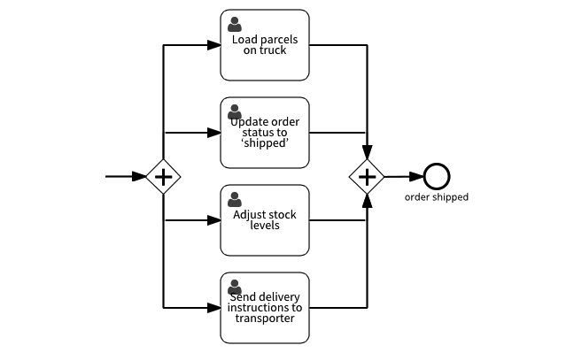 complete workflow