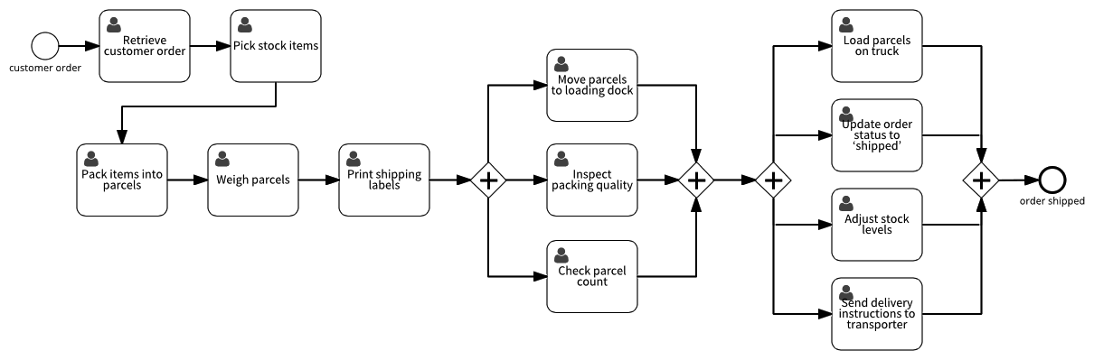 08-process
