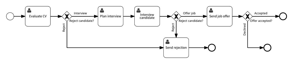 06 hire employee process