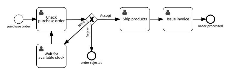 Process with correction task