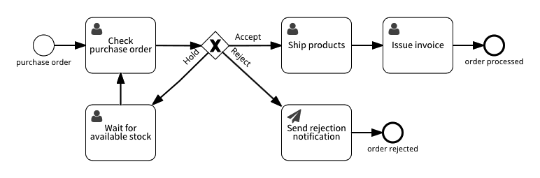Process with notification