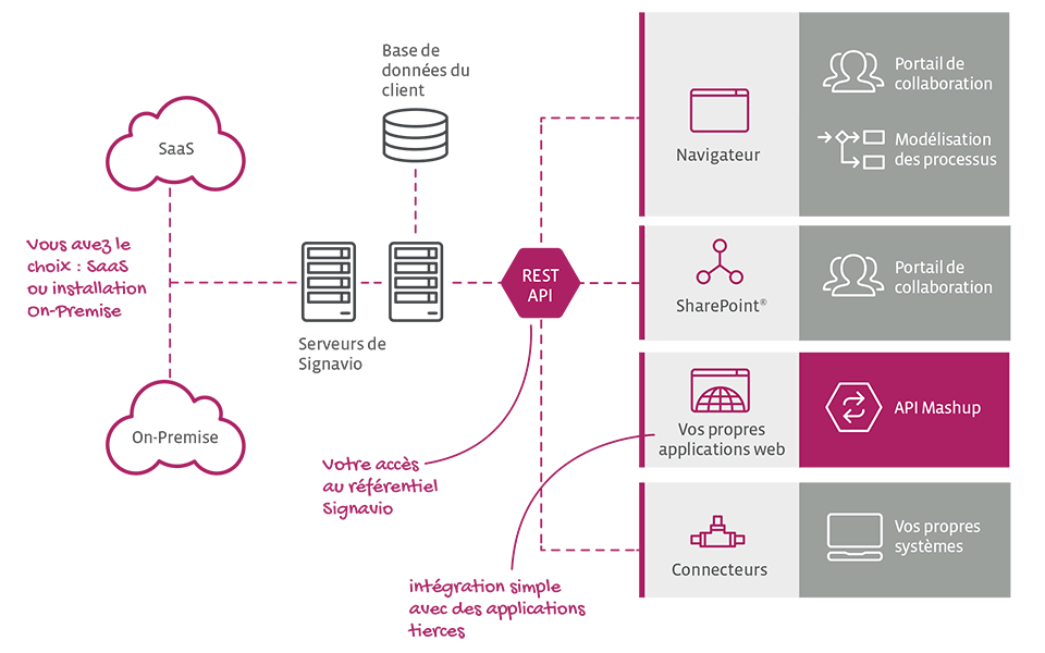 SharePoint®, authentification unique et API