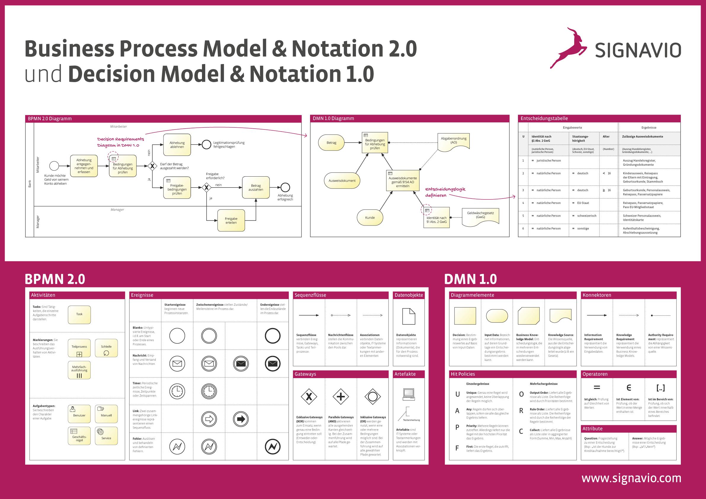 Vorschaubild Business Process Model & Notation 2.0 and Decision Model & Notation 1.0 Poster
