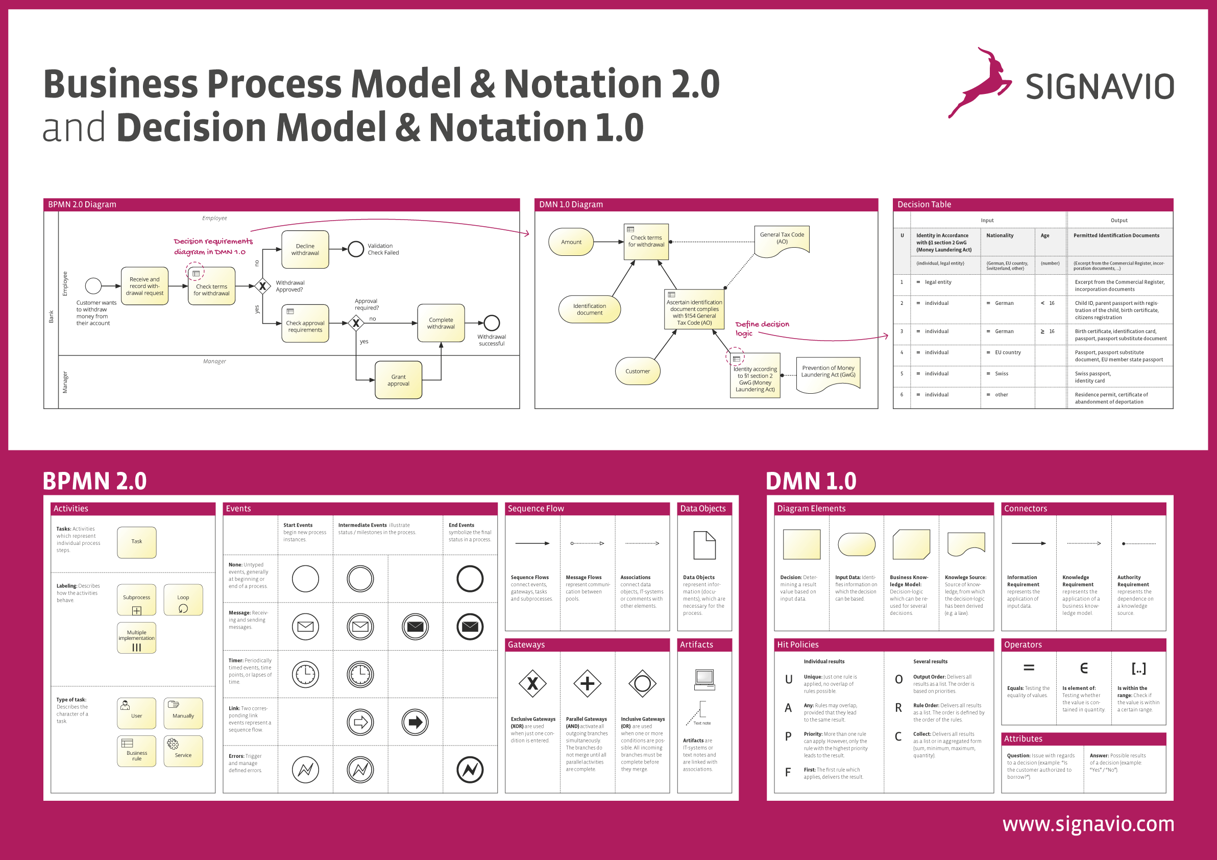 Preview Business Process Model & Notation 2.0 and Decision Model & Notation 1.0 Poster