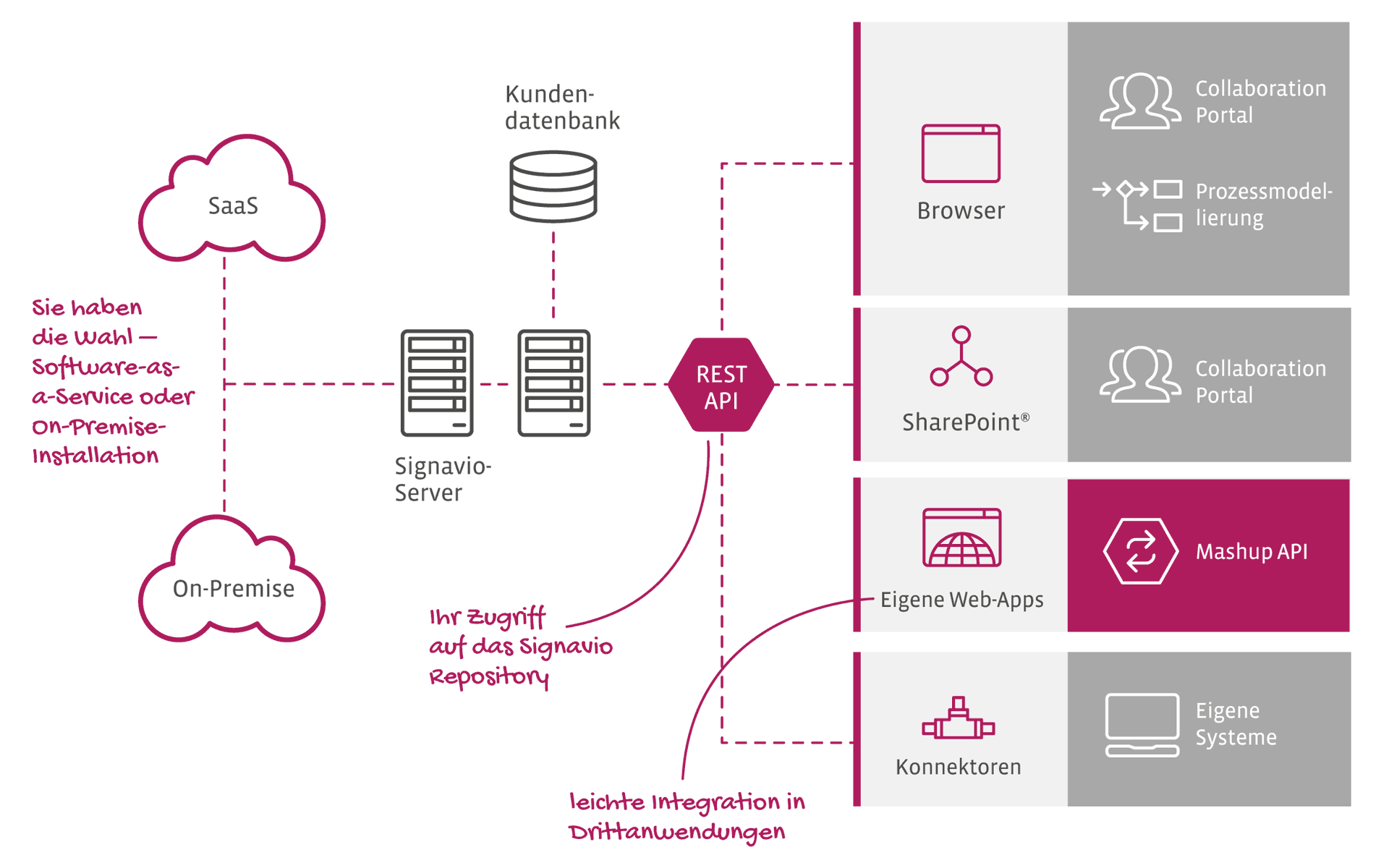 APIs & AddOns für bessere Integration - Darstellung