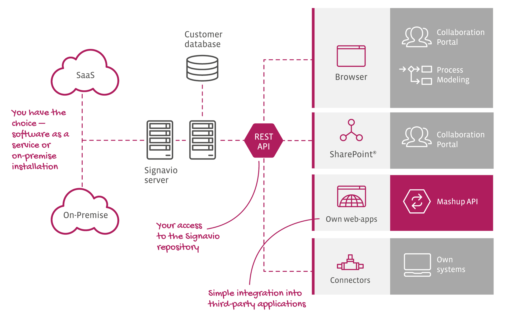 Easy Integration with SharePoint® APIs - Infographic