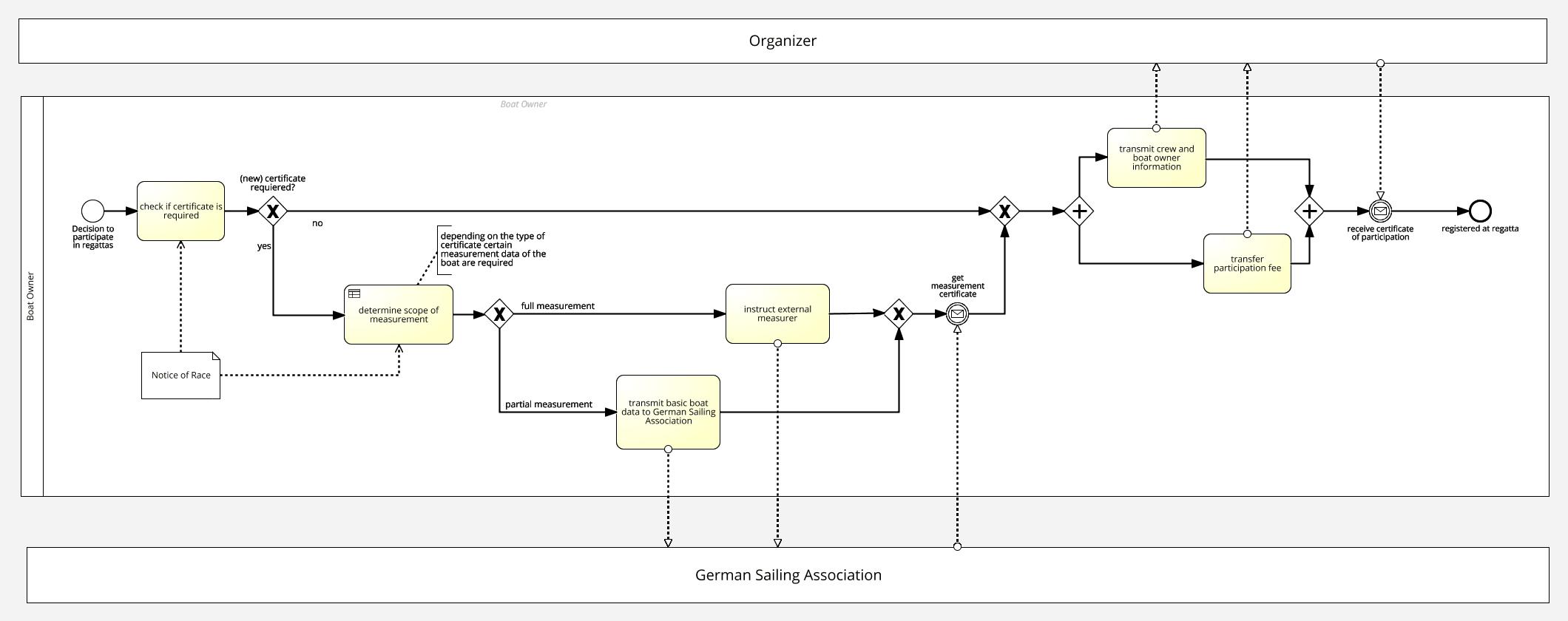 Process Model: Registration for the sailing regatta