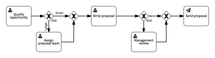 process with two decisions