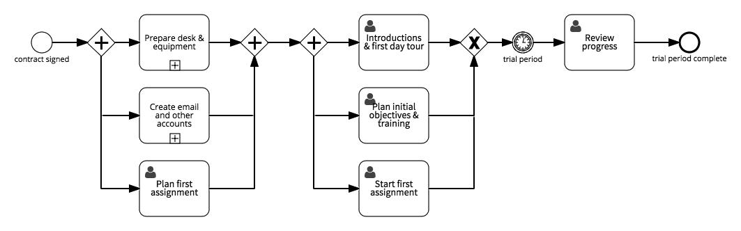 Adminstrative onboarding process