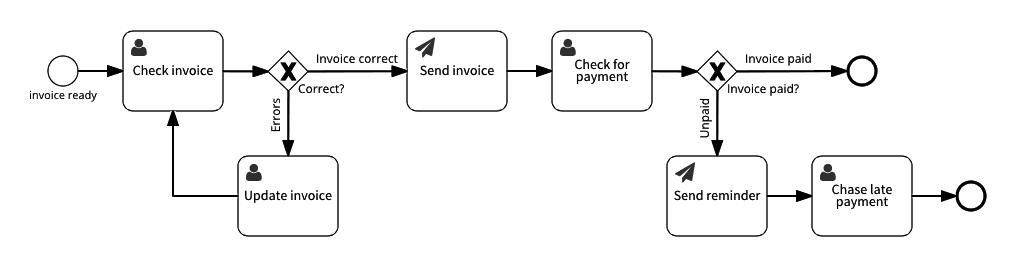 Invoice customer process