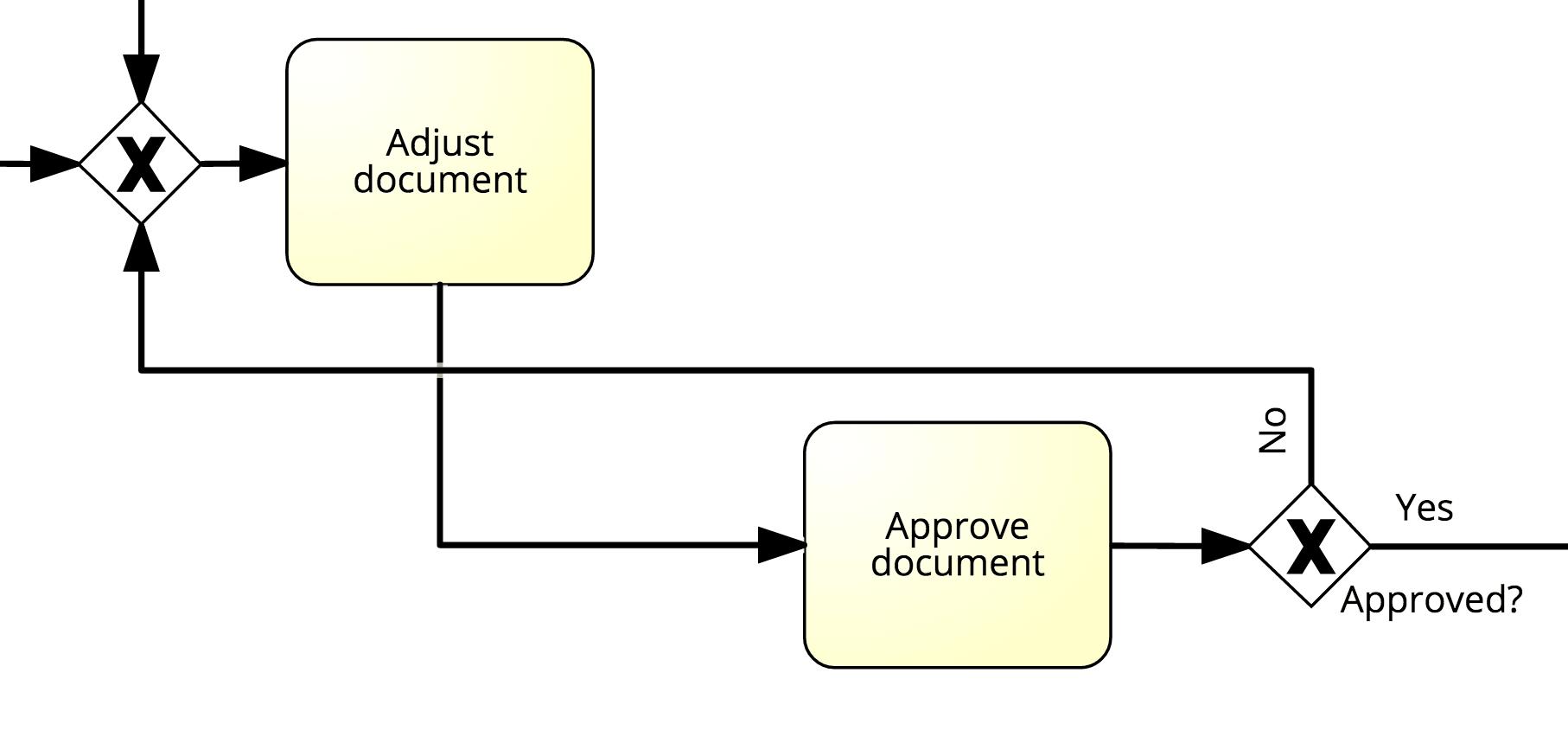 bpmn-modeling-approval-negative-example