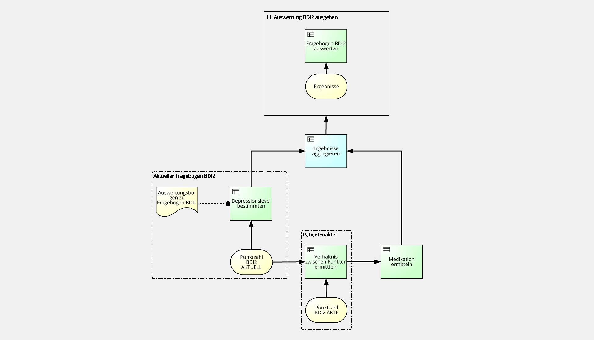 Diagramm: Auswertung des Fragebogens Diagramm: Auswertung des Fragebogens