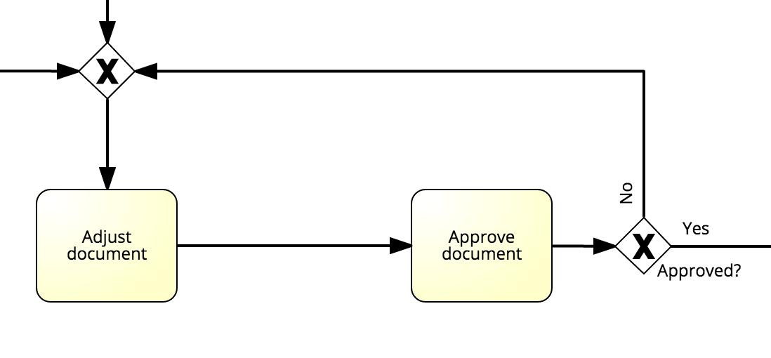 BPMN-modeling-approval-positiv-example