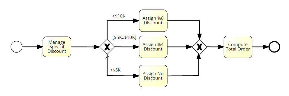 Process with embedded business rules