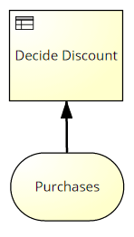 Purchases to Discount Decision in DMN