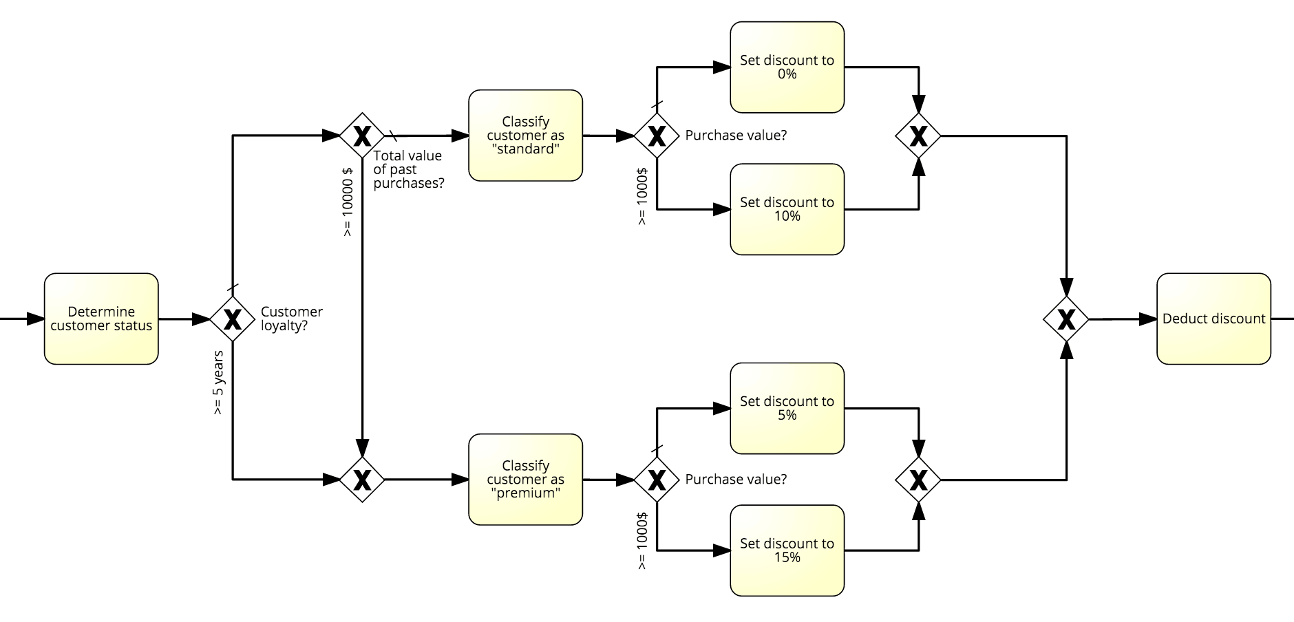 Managing The Complex Decision Logic Of Business Processes With Dmn Process Flow Diagram Using Bpmn Notation