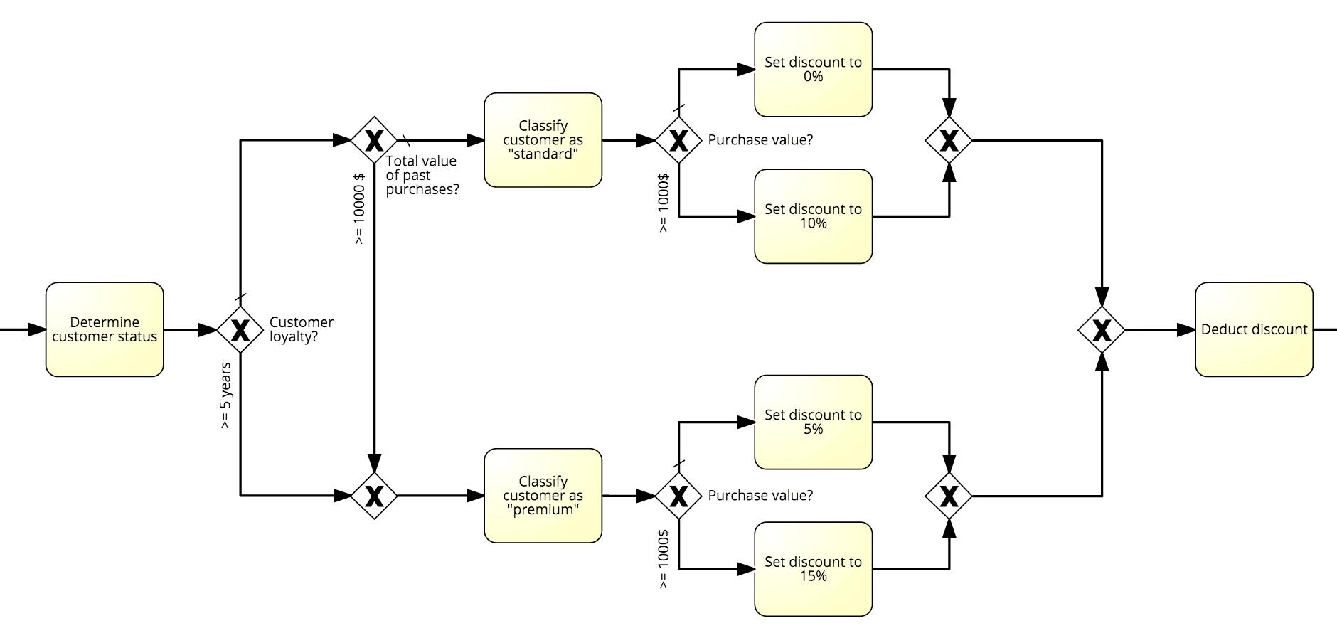 Managing the complex decision logic of business processes with dmn decision logic bpmn ccuart Choice Image