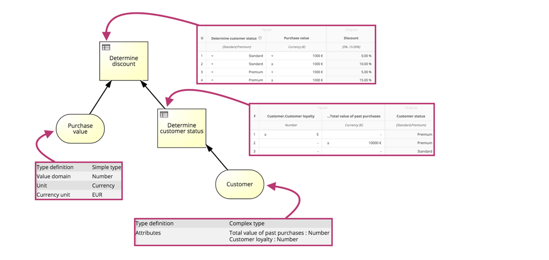 managing the complex decision logic of business processes