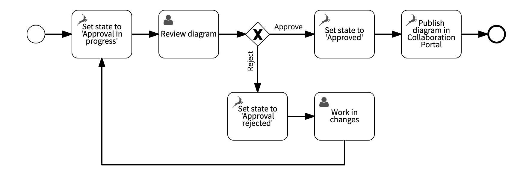 state approval diagram
