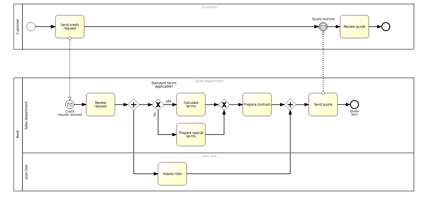 Bpmn Pools And Lanes Negative Example Model