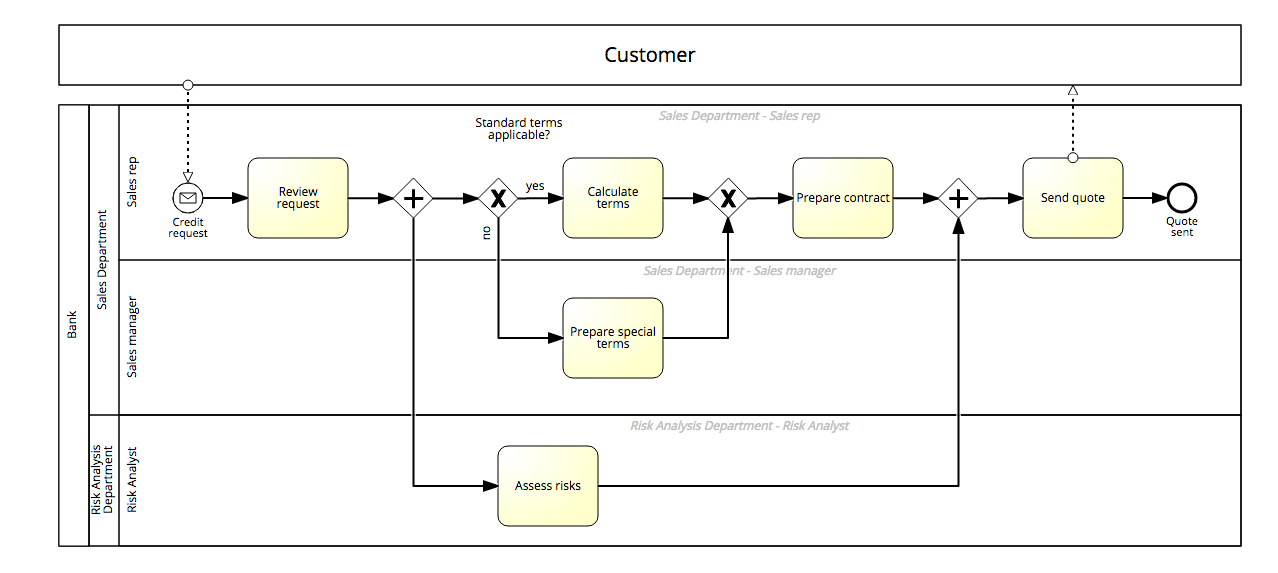 BPMN Pools and Lanes positive example - BPMN Model