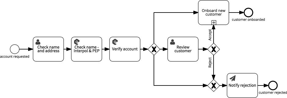 Know Your Customer (KYC) banking processes in Signavio Workflow
