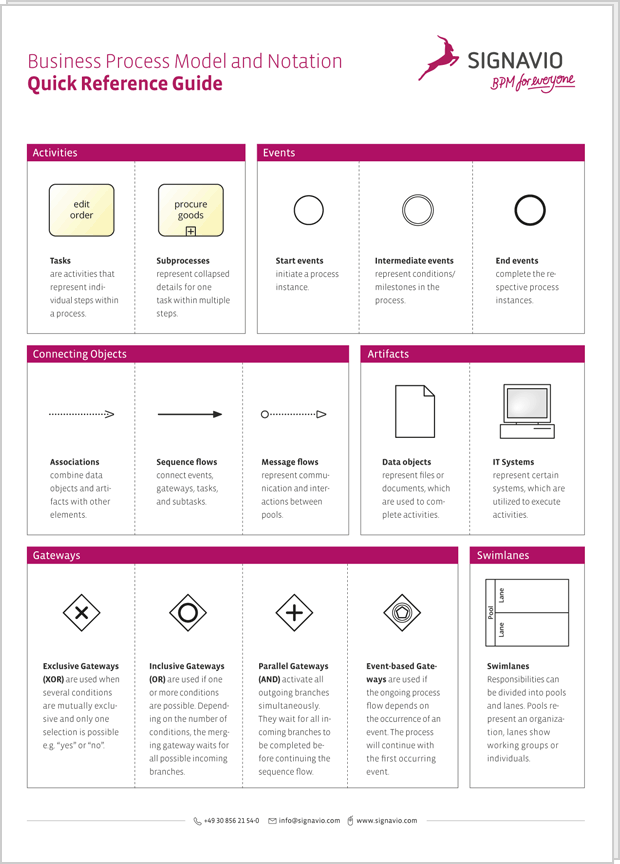 BPMN 2.0 Cheat Sheet - Download for Free