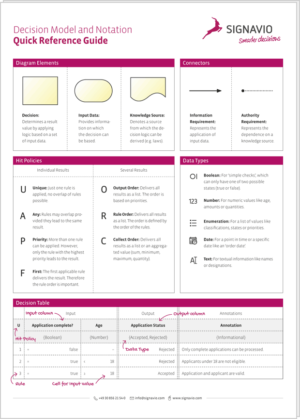 DMN 1.1 Cheat Sheet