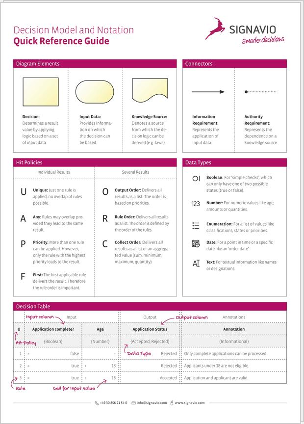 DMN 1.1 Cheat Sheet