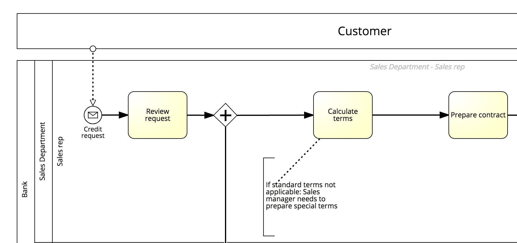 business process modeling style: incorrect: textual descriptions imply process flow - Screenshot