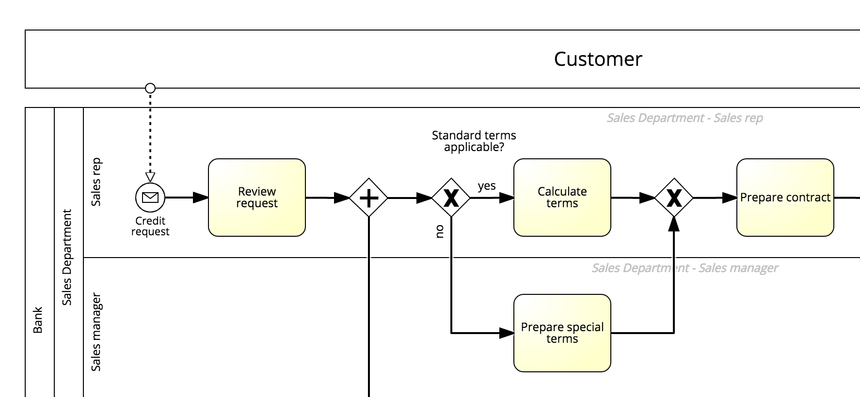 business process modeling style: correct - model deviation explicitly