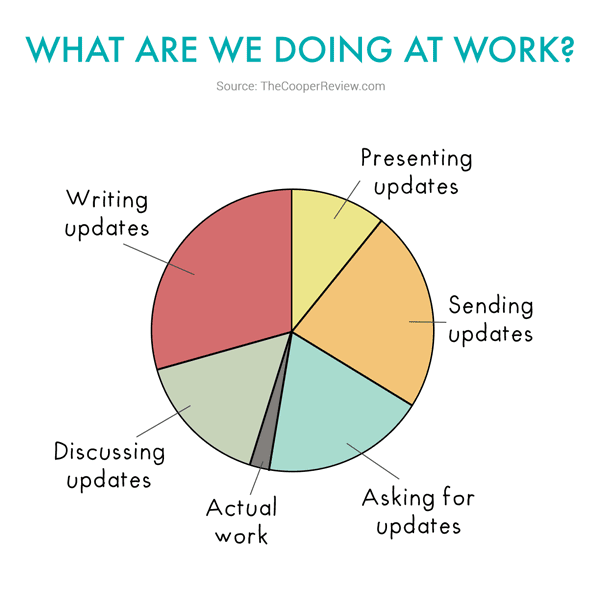 Saving time and money - Daily updates diagram