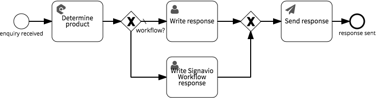 Adding a product-specific task- diagram screen