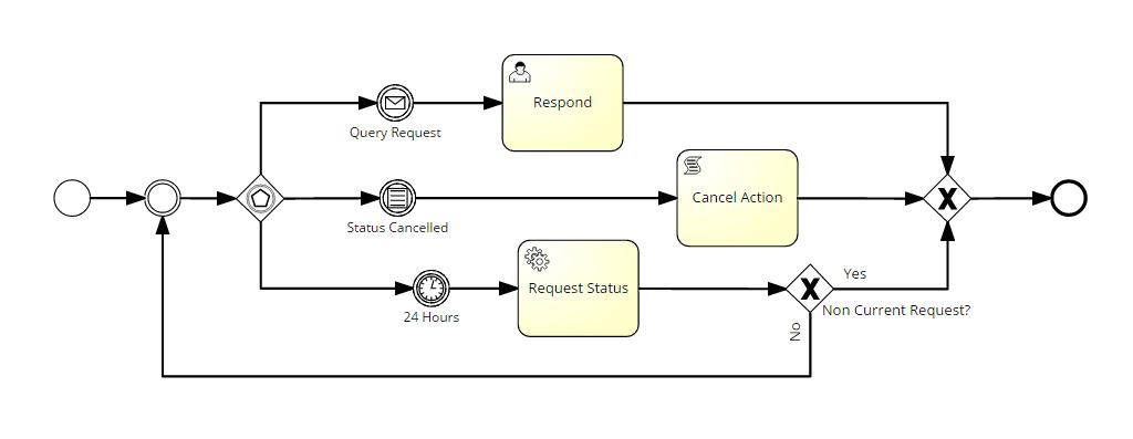 BPM Basics: bpmn-diagramm