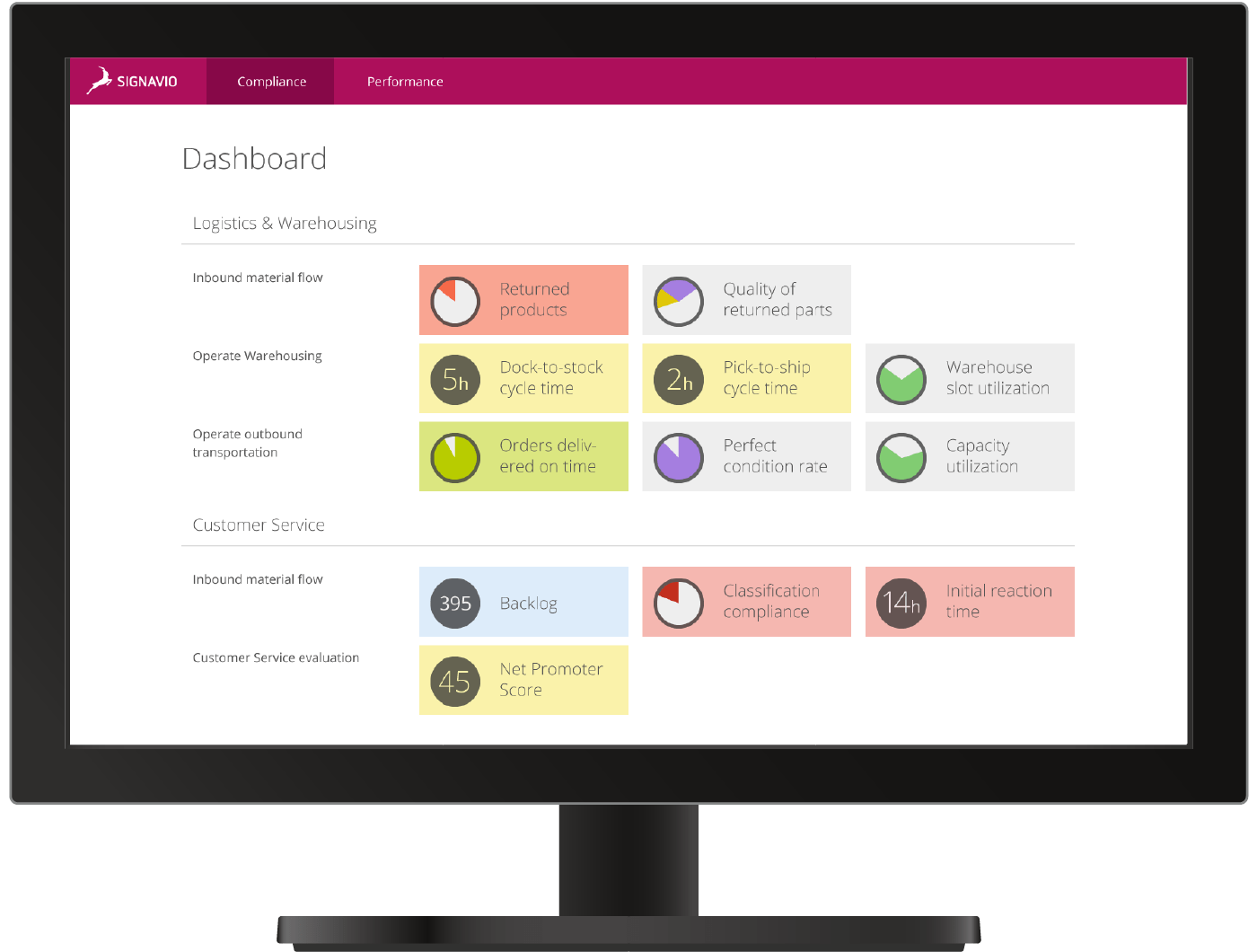 Process Intelligence Compliance for Logistics Dashboard screen