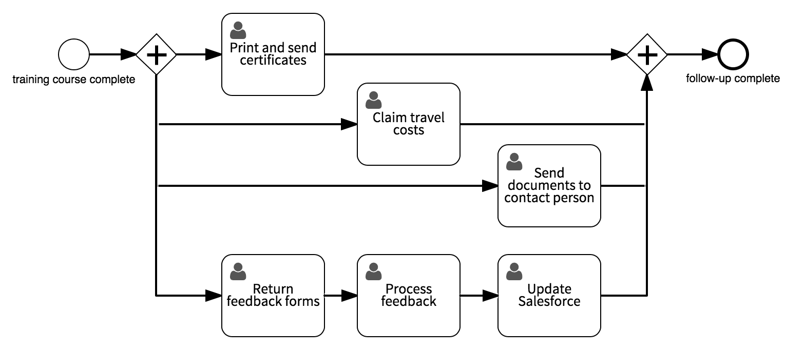 How to automate your training course workflow - Follow-up sub-process