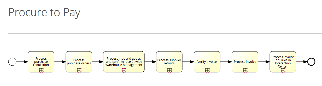 An End-to-end Process in the Signavio Collaboration Portal