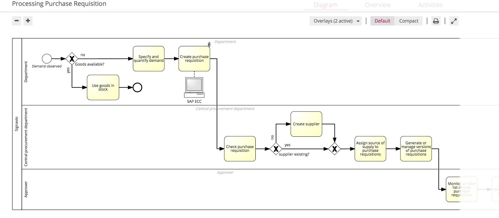 A Process Step in the Signavio Collaboration Portal