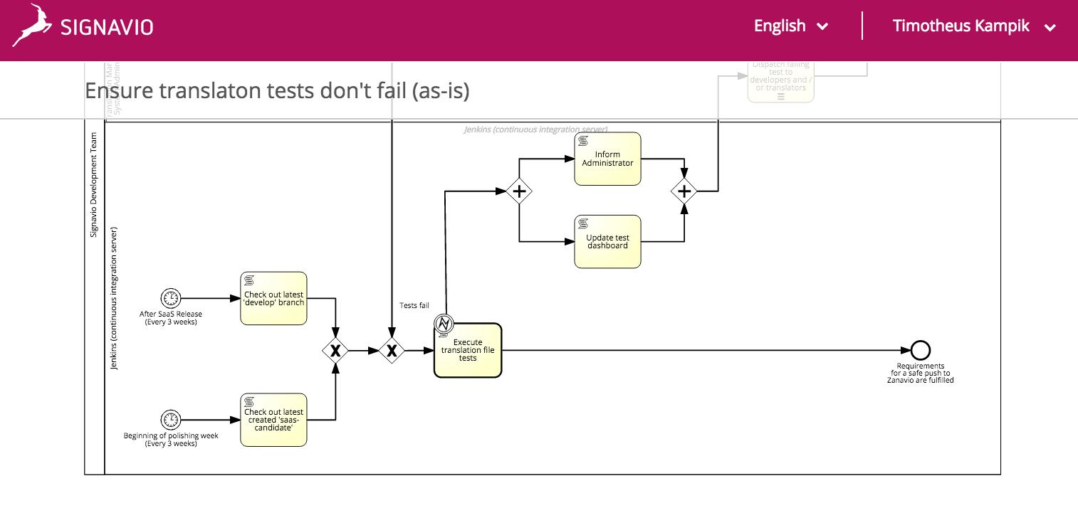 A technical process model in the Signavio Collaboration Portal screenshot