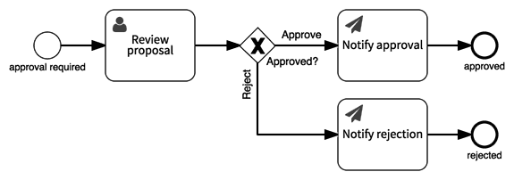Simple approval process model
